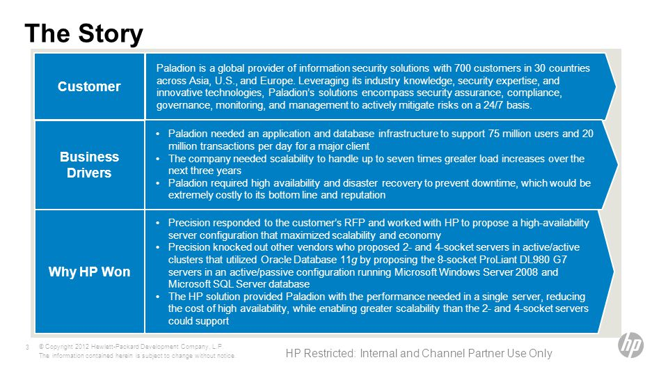 HP Restricted: Internal and Channel Partner Use Only The Story © Copyright 2012 Hewlett-Packard Development Company, L.P.