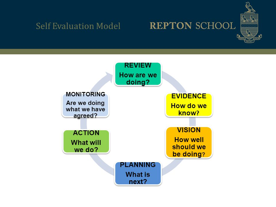 Self Evaluation Model REVIEW How are we doing. EVIDENCE How do we know .
