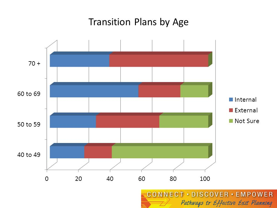 Transition Plans by Age