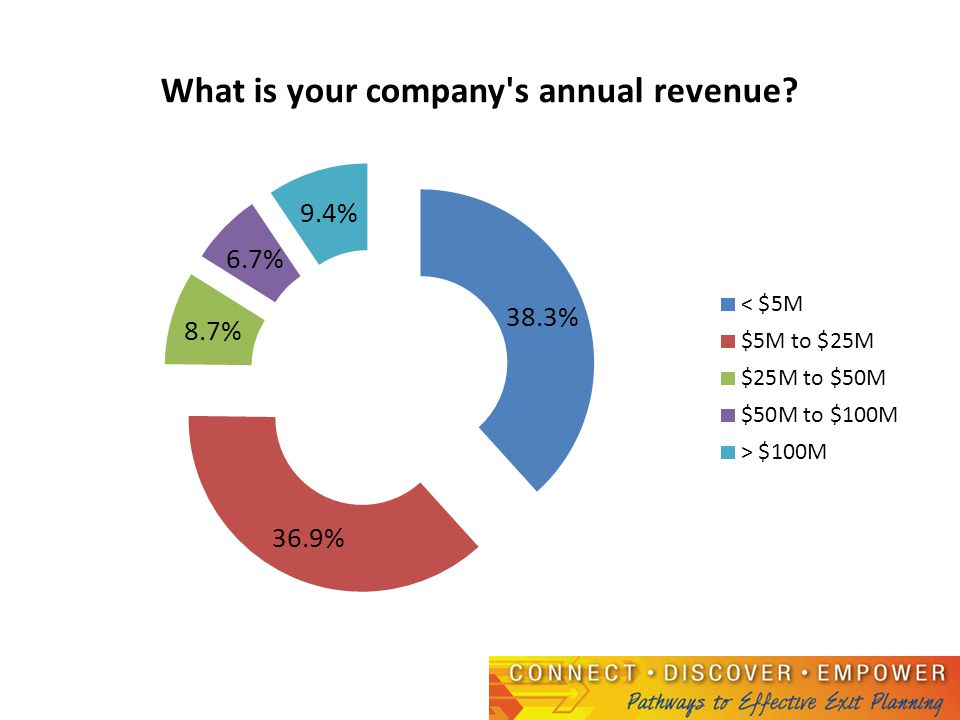 Most trusted advisor by revenue size