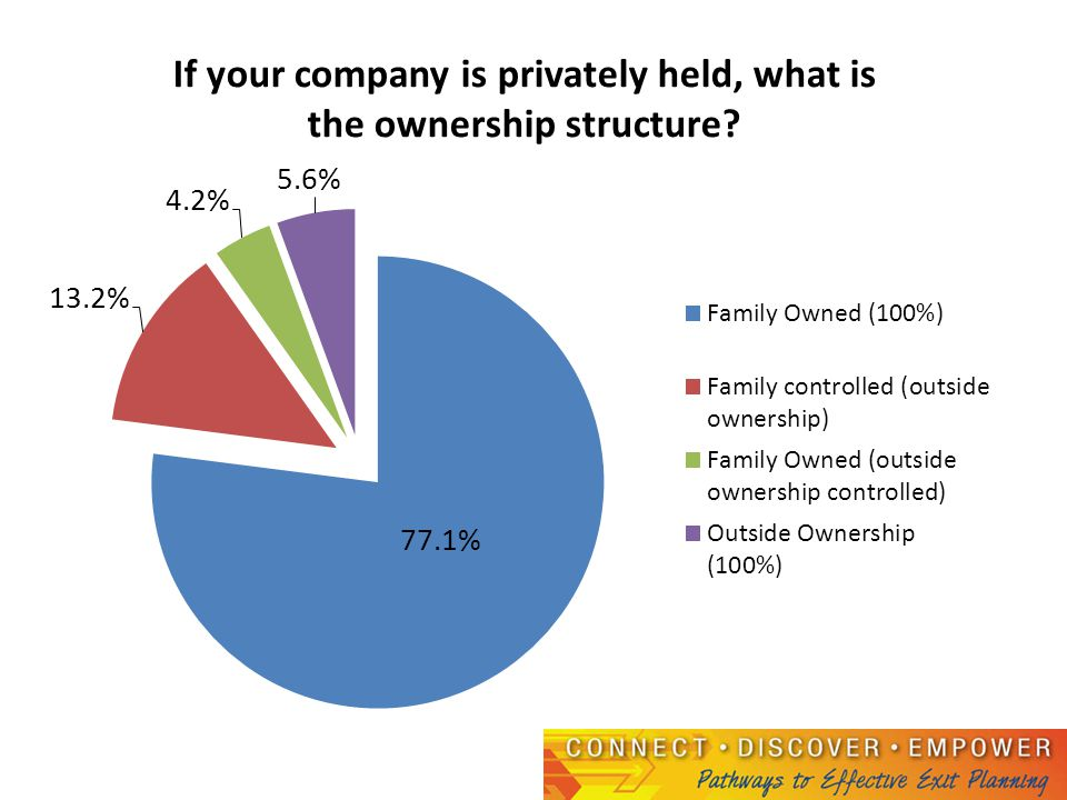Have you incorporated into your personal financial and estate plans?