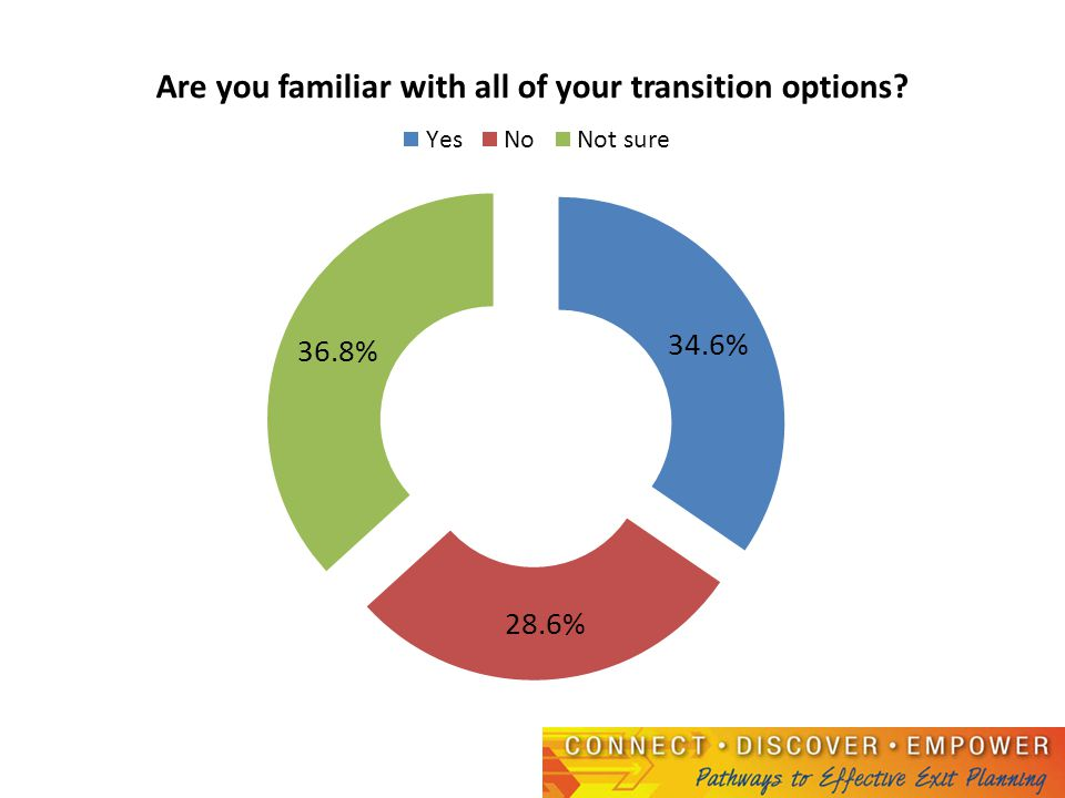 External Transitions: comparing strategic plans versus strategic moves in the next 5 years