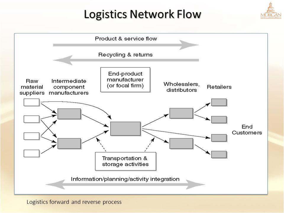 Logistics Network Flow Logistics forward and reverse process