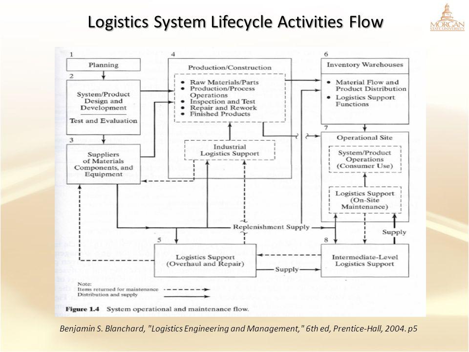 Logistics System Lifecycle Activities Flow Benjamin S. Blanchard,