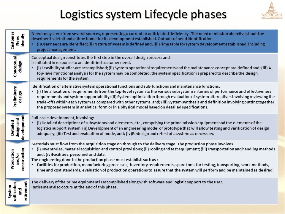 Logistics system Lifecycle phases Needs may stem from several sources, representing a current or anticipated deficiency. The need or mission objective