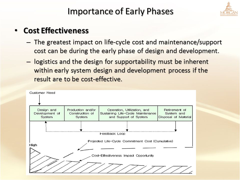 Importance of Early Phases Cost Effectiveness Cost Effectiveness – The greatest impact on life-cycle cost and maintenance/support cost can be during t