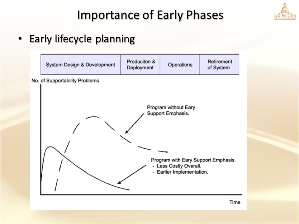 Importance of Early Phases Early lifecycle planning Early lifecycle planning