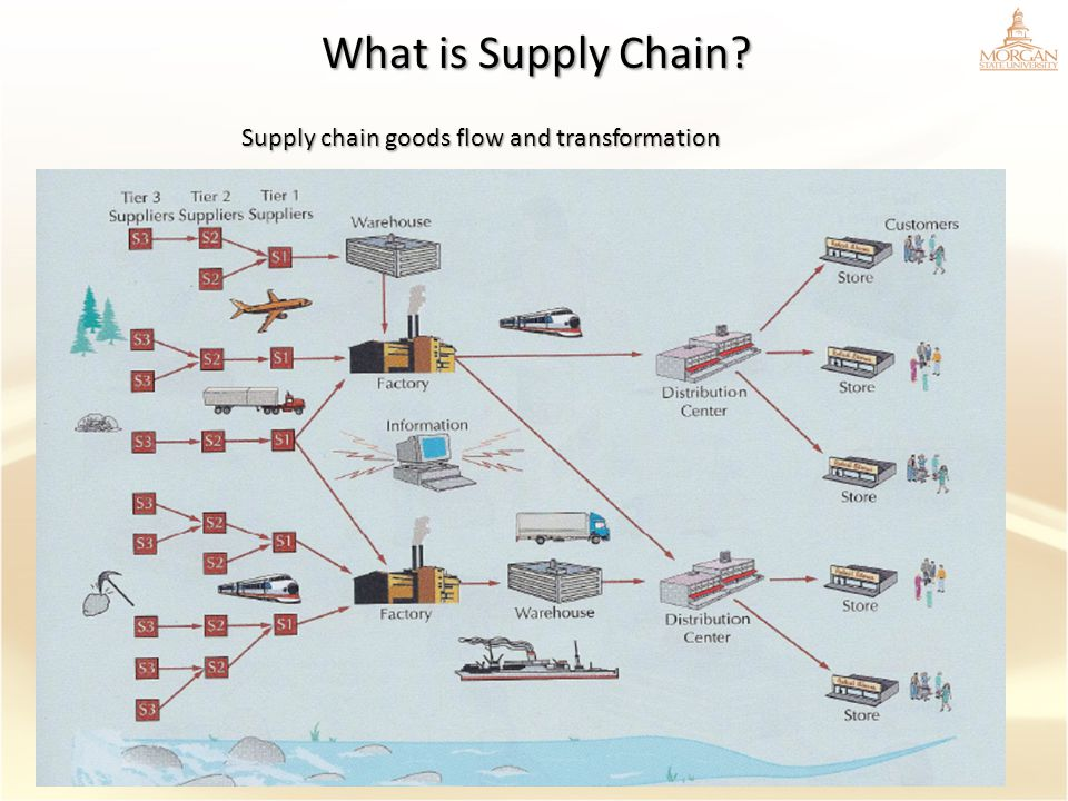 What is Supply Chain? Supply chain goods flow and transformation