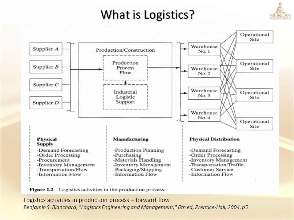 What is Logistics? Logistics activities in production process – forward flow Benjamin S. Blanchard,