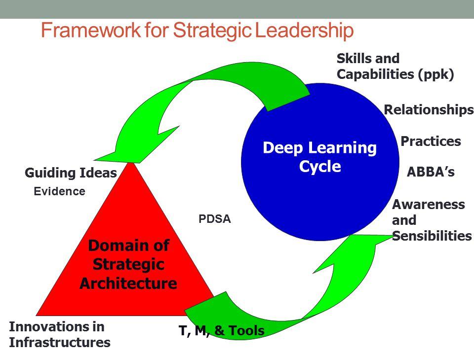 Framework for Strategic Leadership Deep Learning Cycle Domain of Strategic Architecture ABBA's Skills and Capabilities (ppk) Awareness and Sensibiliti