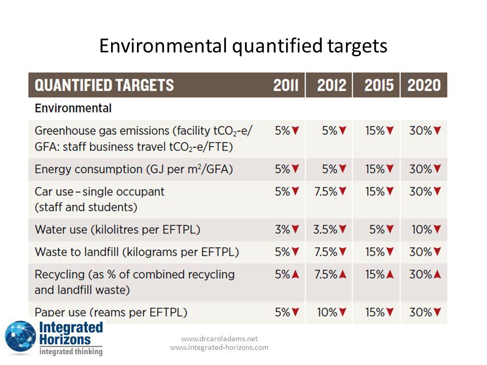 www.drcaroladams.net www.integrated-horizons.com Environmental quantified targets