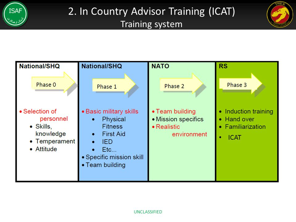 2. In Country Advisor Training (ICAT) Training system ICAT UNCLASSIFIED