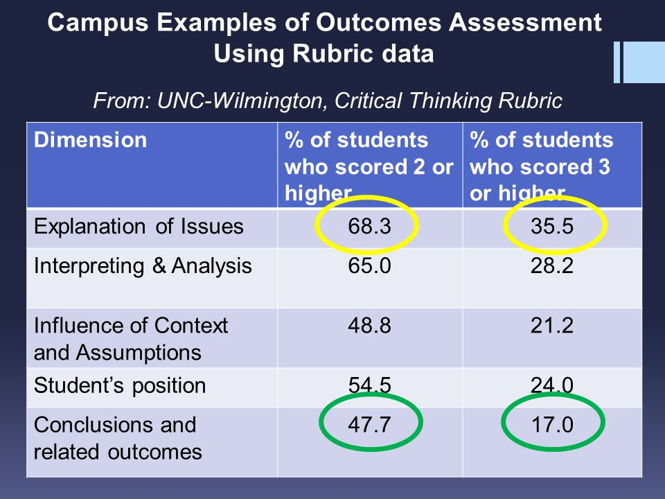 Campus Examples of Outcomes Assessment Using Rubric data Dimension% of students who scored 2 or higher % of students who scored 3 or higher Explanation of Issues Interpreting & Analysis Influence of Context and Assumptions Student's position Conclusions and related outcomes From: UNC-Wilmington, Critical Thinking Rubric