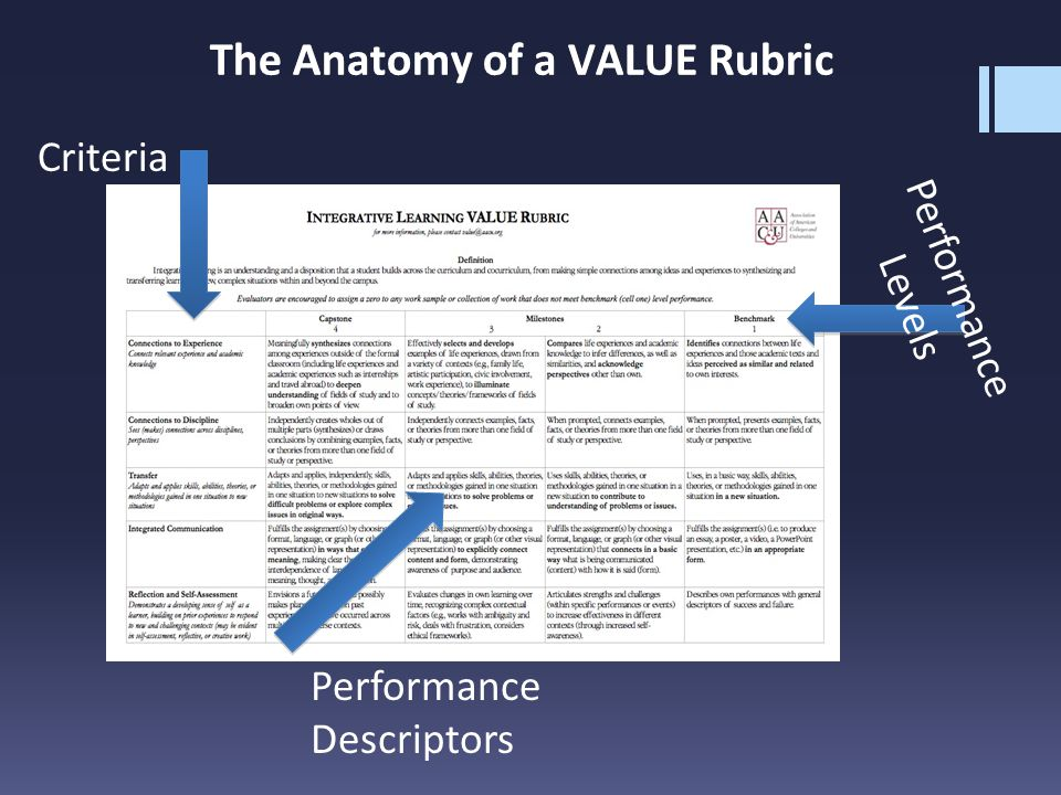 Criteria The Anatomy of a VALUE Rubric Performance Levels Performance Descriptors