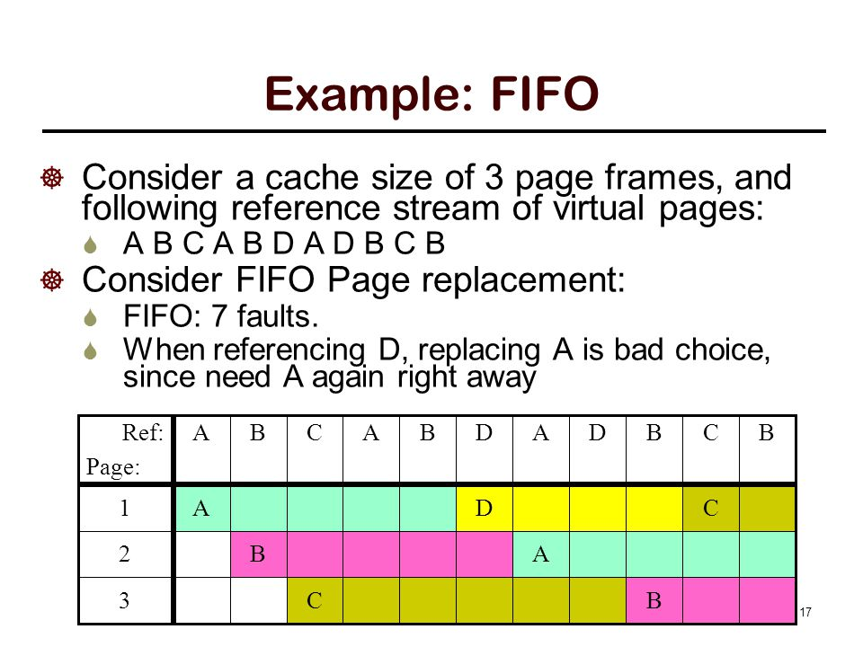  Consider a cache size of 3 page frames, and following reference stream of virtual pages:  A B C A B D A D B C B  Consider FIFO Page replacement:  FIFO: 7 faults.