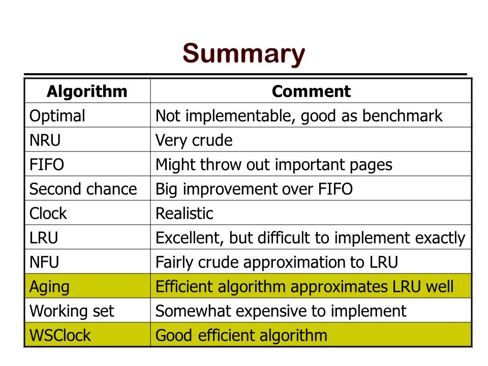 50 Summary AlgorithmComment OptimalNot implementable, good as benchmark NRUVery crude FIFOMight throw out important pages Second chanceBig improvement