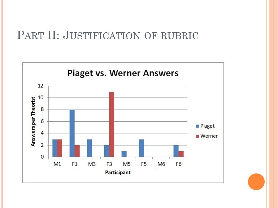 P ART II: J USTIFICATION OF RUBRIC