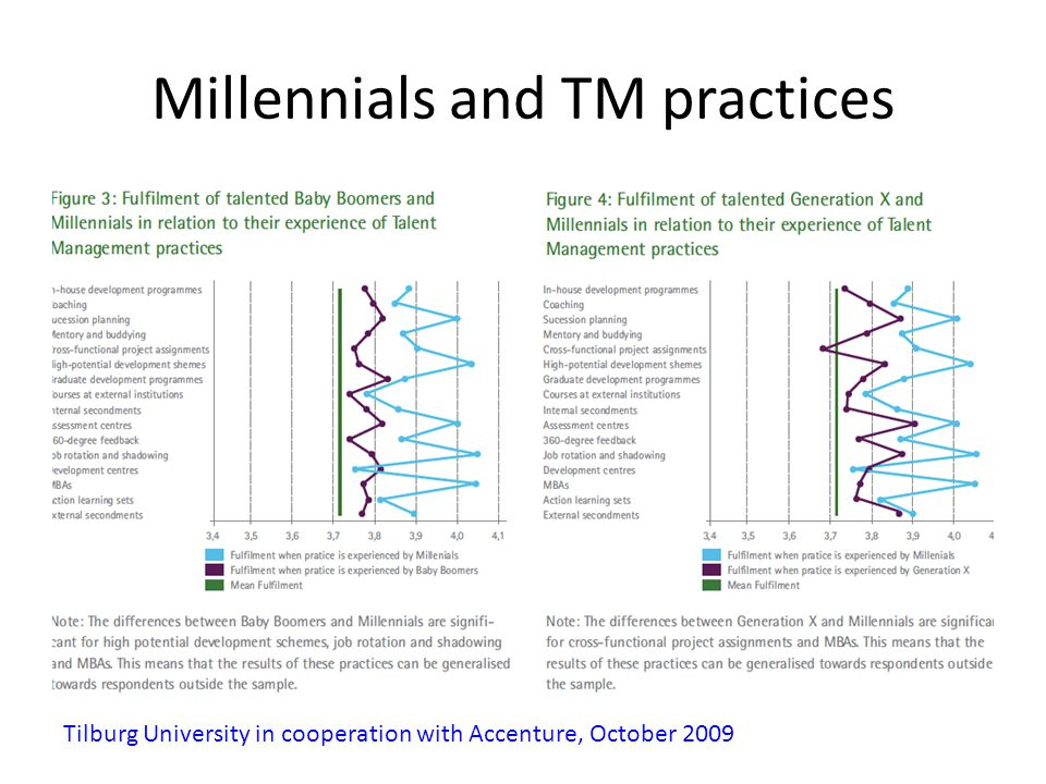 Millennials and TM practices Tilburg University in cooperation with Accenture, October 2009