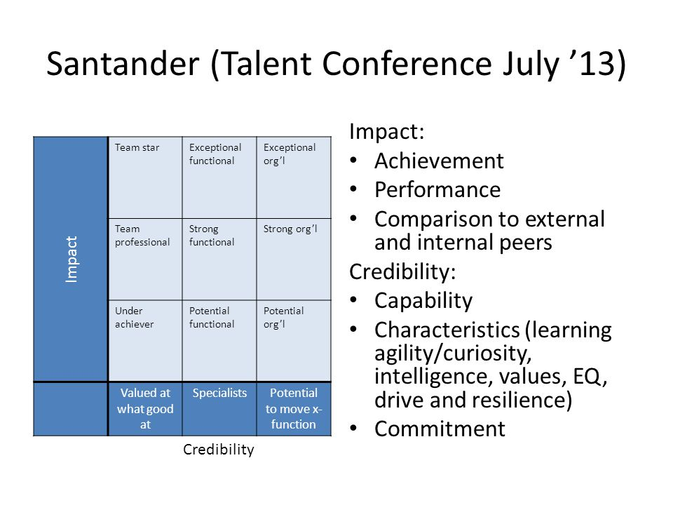 Santander (Talent Conference July '13) Impact Team starExceptional functional Exceptional org'l Team professional Strong functional Strong org'l Under