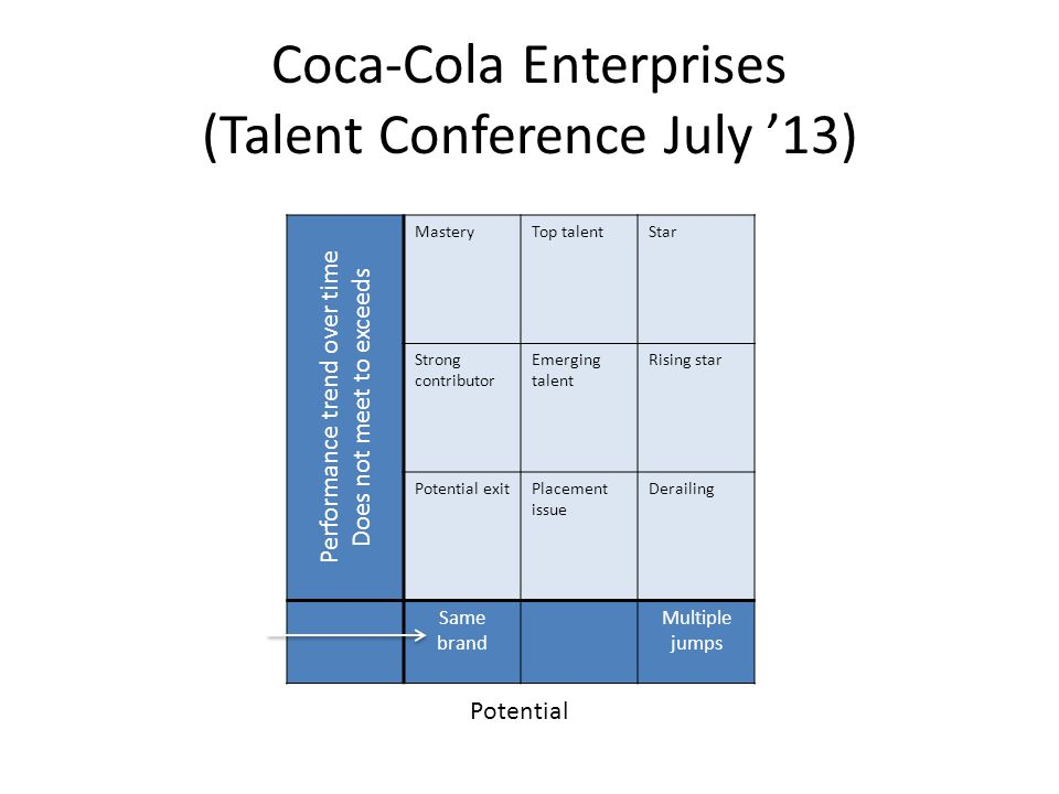 Coca-Cola Enterprises (Talent Conference July '13) Performance trend over time Does not meet to exceeds MasteryTop talentStar Strong contributor Emerg