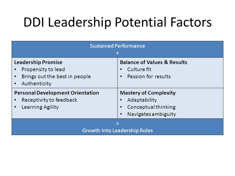 DDI Leadership Potential Factors Sustained Performance + Leadership Promise Propensity to lead Brings out the best in people Authenticity Balance of V