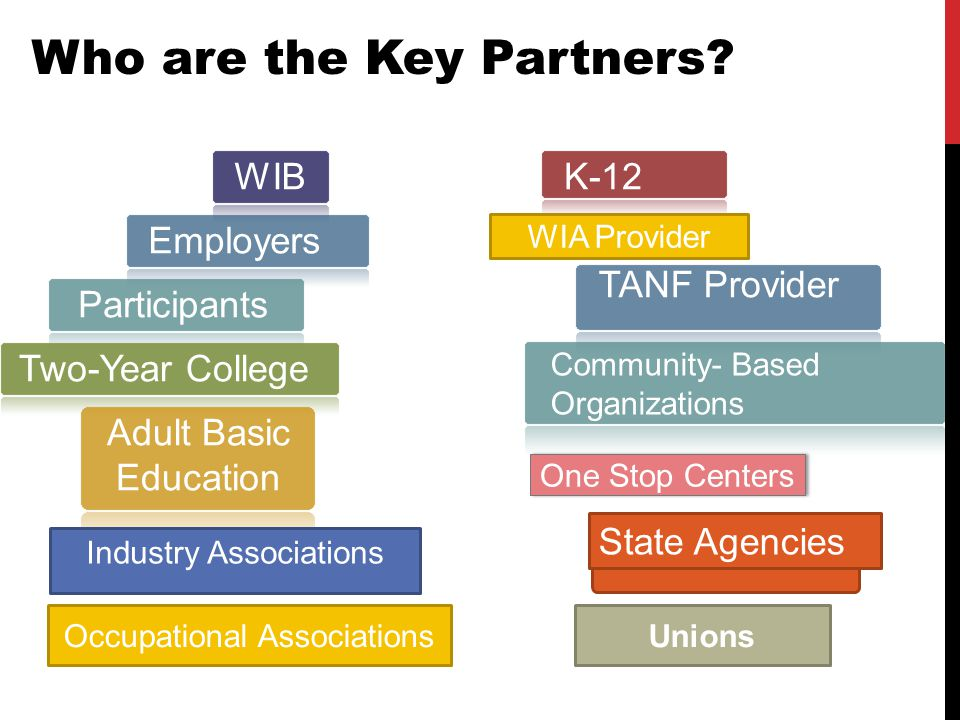 K-12 Employers Participants Two-Year College Adult Basic Education TANF Provider Community- Based Organizations State Agencies Industry Associations Who are the Key Partners.