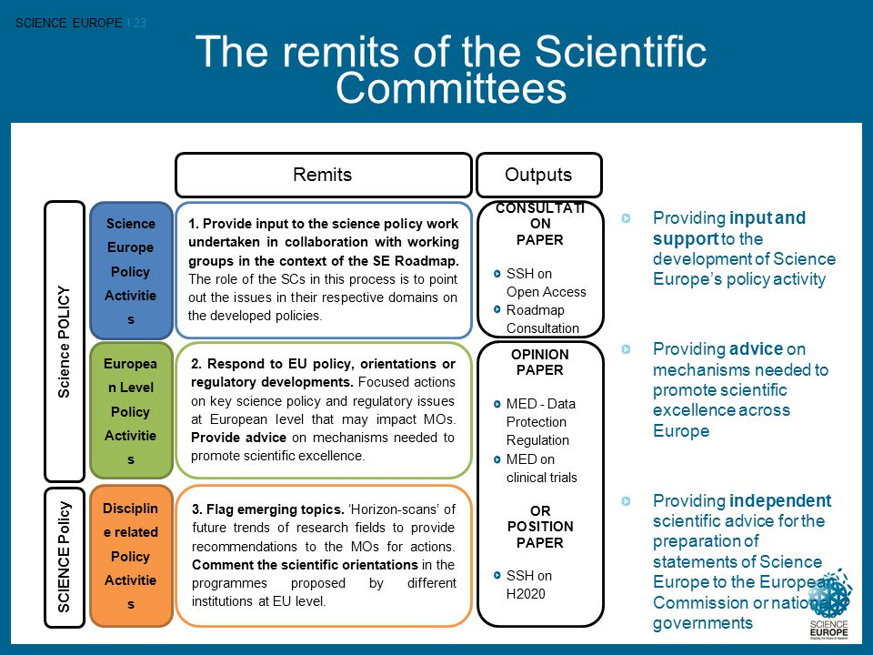SCIENCE EUROPE I 23 The remits of the Scientific Committees Remits Science Europe Policy Activitie s Europea n Level Policy Activitie s Science POLICY 1.
