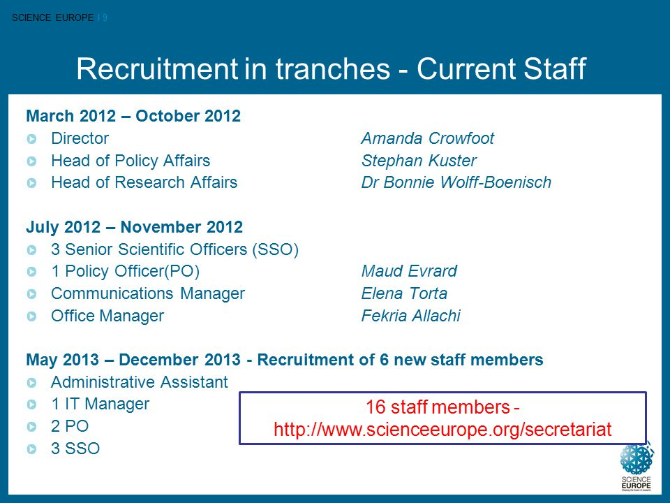 SCIENCE EUROPE I 9 Recruitment in tranches - Current Staff March 2012 – October 2012 DirectorAmanda Crowfoot Head of Policy AffairsStephan Kuster Head of Research Affairs Dr Bonnie Wolff-Boenisch July 2012 – November 2012 3 Senior Scientific Officers (SSO) 1 Policy Officer(PO)Maud Evrard Communications ManagerElena Torta Office ManagerFekria Allachi May 2013 – December 2013 - Recruitment of 6 new staff members Administrative Assistant 1 IT Manager 2 PO 3 SSO 16 staff members - http://www.scienceeurope.org/secretariat