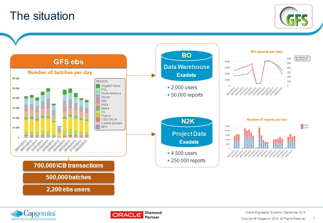 7 Copyright © Capgemini 2014. All Rights Reserved Oracle Engineered Systems | September 2014 The situation Data Warehouse Exadata BO Project Data Exad