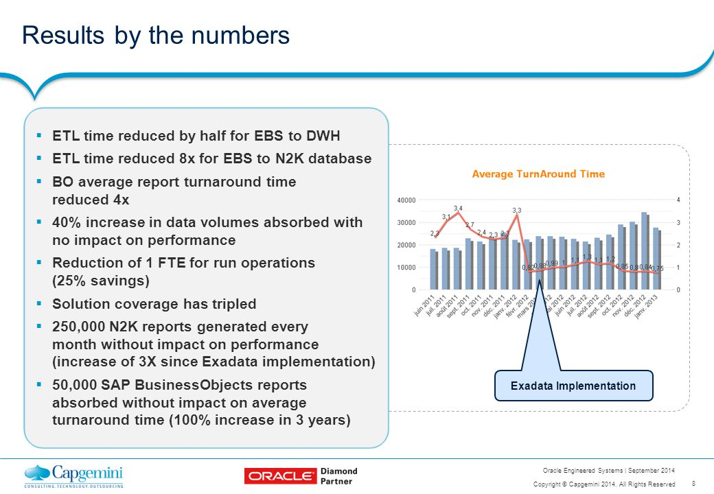 8 Copyright © Capgemini 2014. All Rights Reserved Oracle Engineered Systems | September 2014  ETL time reduced by half for EBS to DWH  ETL time redu