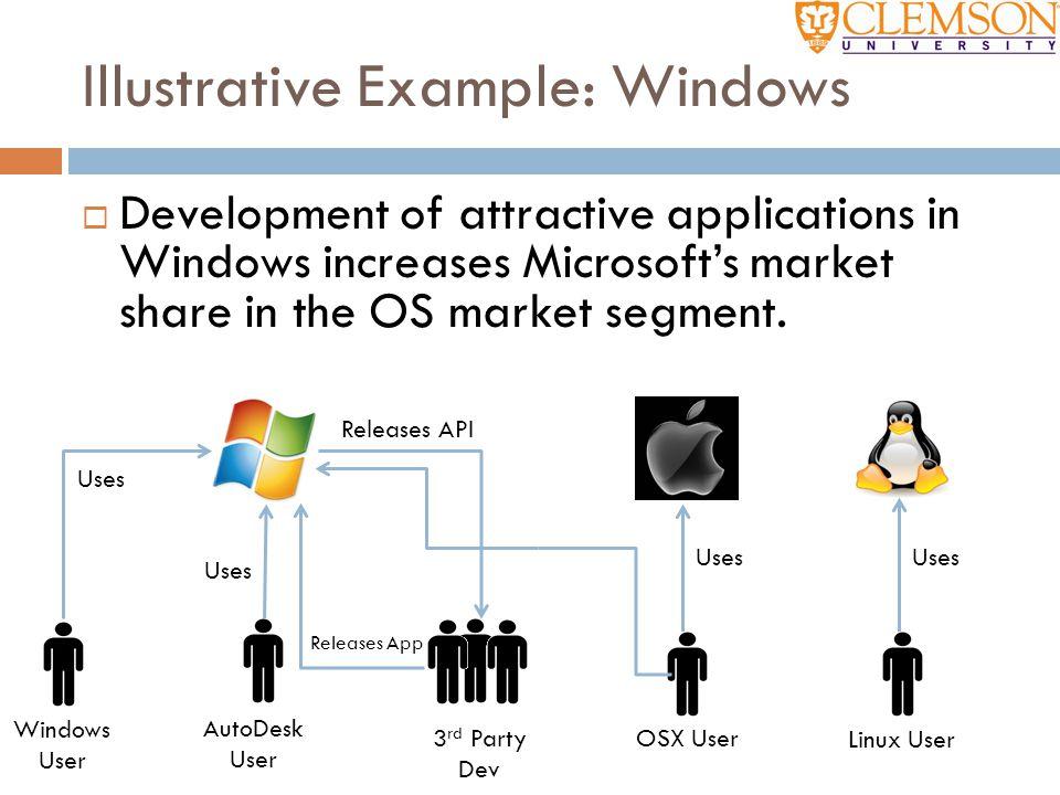 Illustrative Example: Windows  Development of attractive applications in Windows increases Microsoft's market share in the OS market segment. Windows