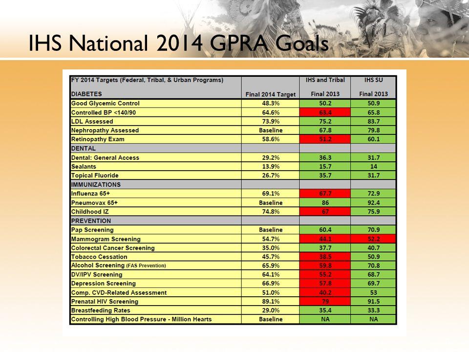 IHS National 2014 GPRA Goals