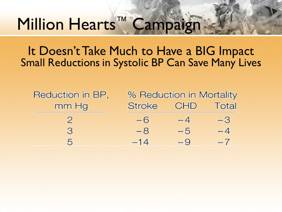 Million Hearts ™ Campaign It Doesn't Take Much to Have a BIG Impact Small Reductions in Systolic BP Can Save Many Lives