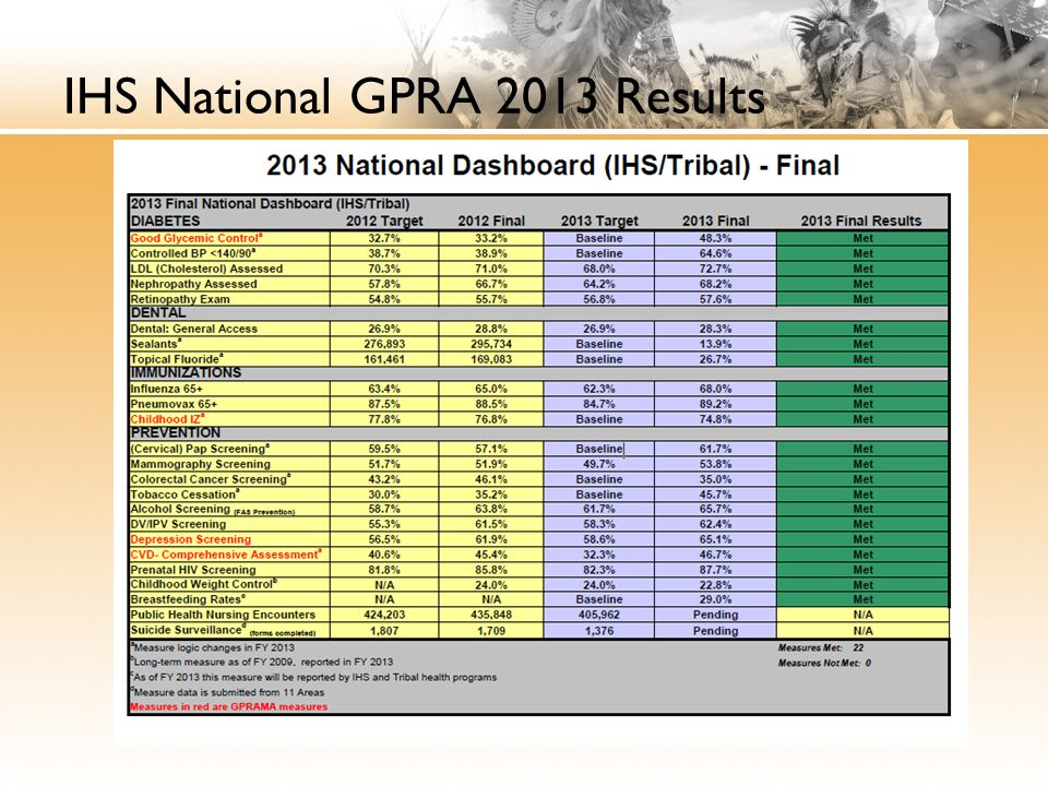 IHS National GPRA 2013 Results