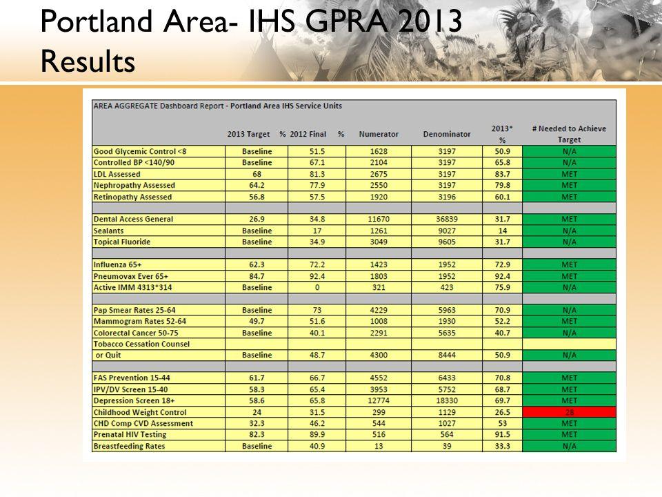 Portland Area- IHS GPRA 2013 Results