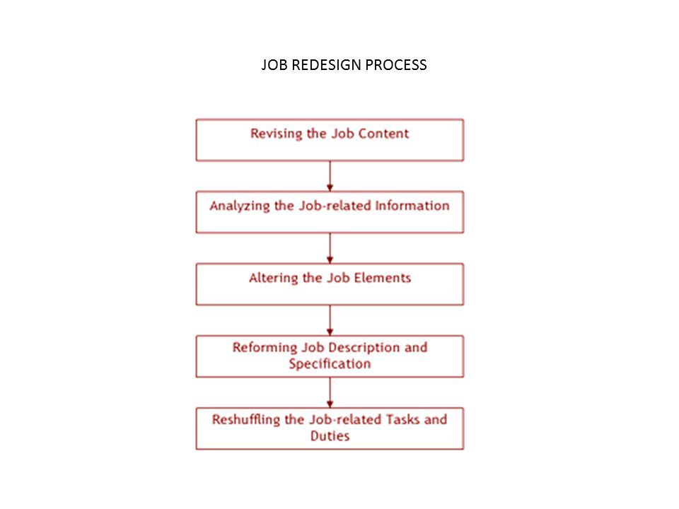 Job Redesign Process Revising the Job Content: Job redesigning process involves recollecting and revising job-related information to determine the inconsistency between person and the job.