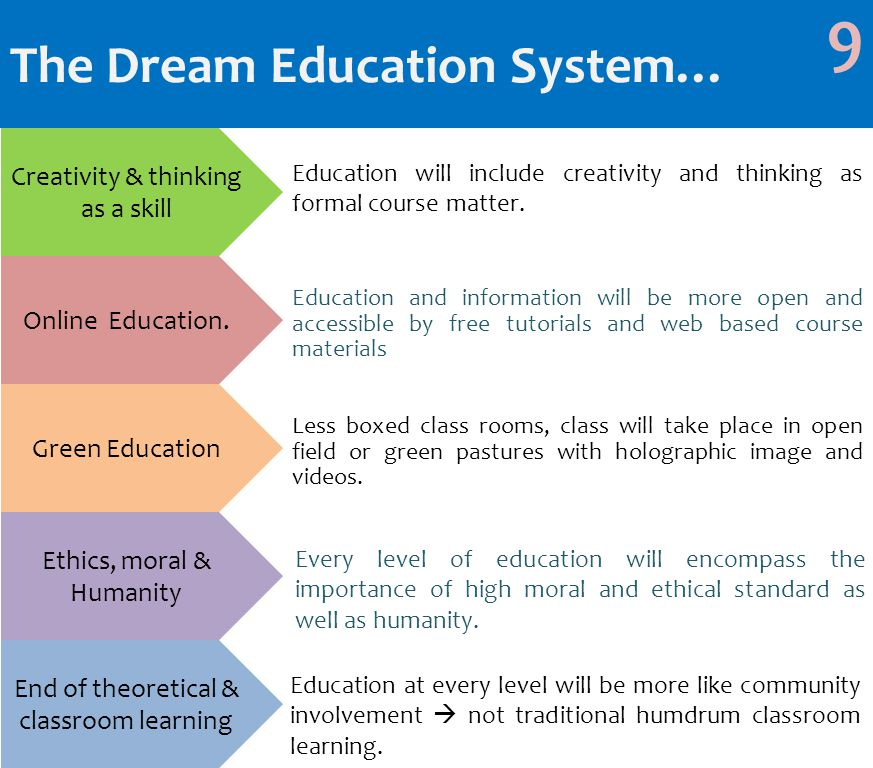The Dream Education System… 9 Creativity & thinking as a skill Online Education.