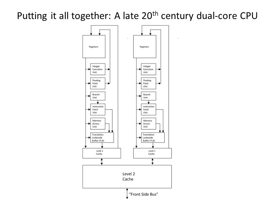 Putting it all together: A late 20 th century dual-core CPU