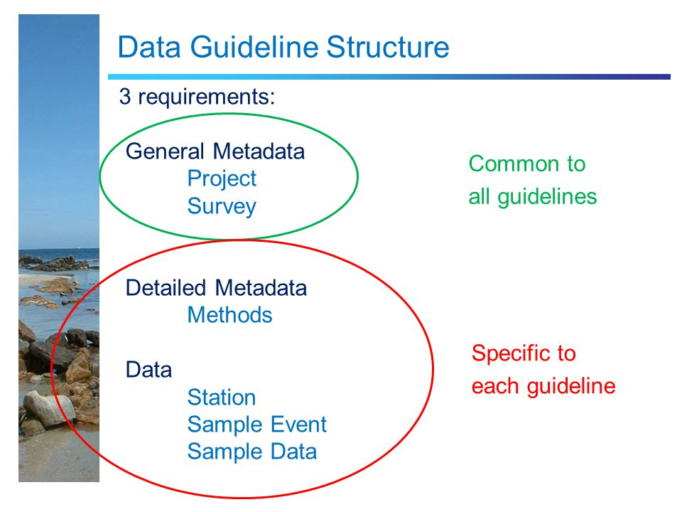 Data Guideline Structure 3 requirements: General Metadata Project Survey Detailed Metadata Methods Data Station Sample Event Sample Data Common to all guidelines Specific to each guideline