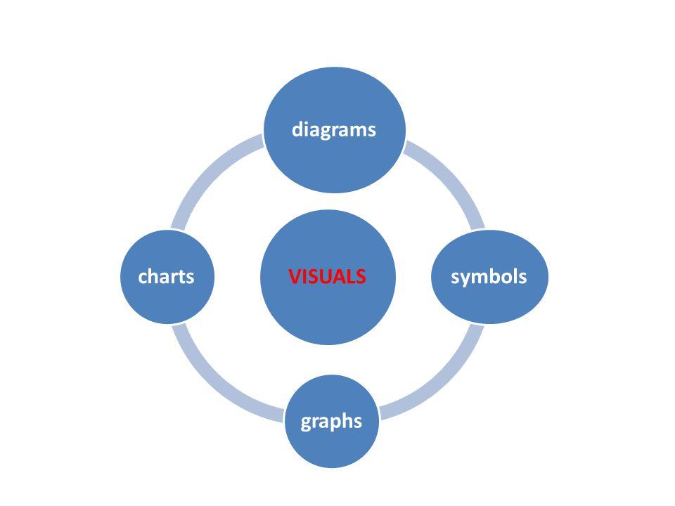 VISUALS diagrams symbolsgraphscharts