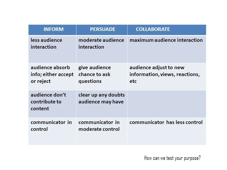 INFORM PERSUADE COLLABORATE less audience interaction moderate audience interaction maximum audience interaction audience absorb info; either accept o