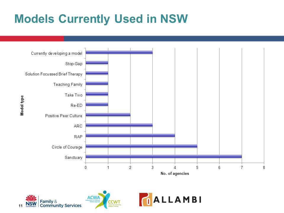Models Currently Used in NSW 11