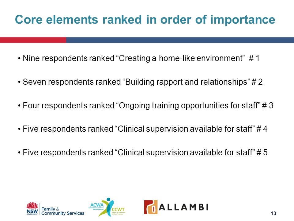 Nine respondents ranked Creating a home-like environment # 1 Seven respondents ranked Building rapport and relationships # 2 Four respondents ranked Ongoing training opportunities for staff # 3 Five respondents ranked Clinical supervision available for staff # 4 Five respondents ranked Clinical supervision available for staff # 5 Core elements ranked in order of importance 13