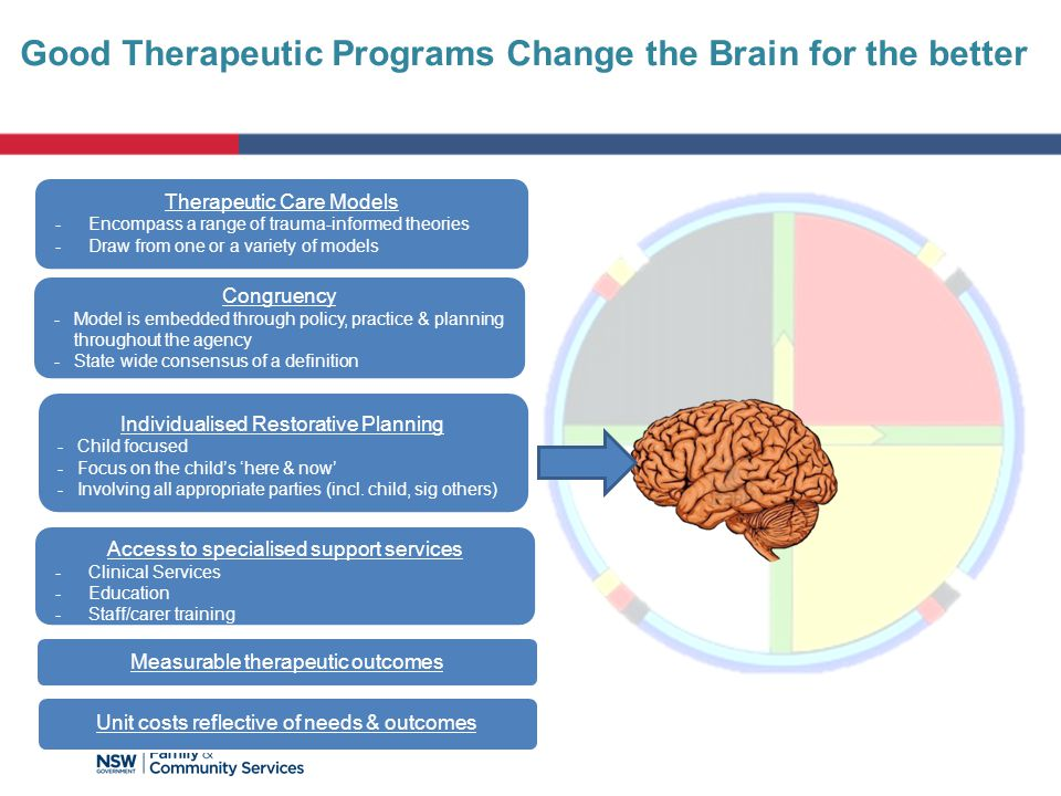 Good Therapeutic Programs Change the Brain for the better Therapeutic Care Models -Encompass a range of trauma-informed theories -Draw from one or a variety of models Congruency -Model is embedded through policy, practice & planning throughout the agency -State wide consensus of a definition Access to specialised support services -Clinical Services -Education -Staff/carer training Measurable therapeutic outcomes Unit costs reflective of needs & outcomes Individualised Restorative Planning -Child focused -Focus on the child's 'here & now' -Involving all appropriate parties (incl.