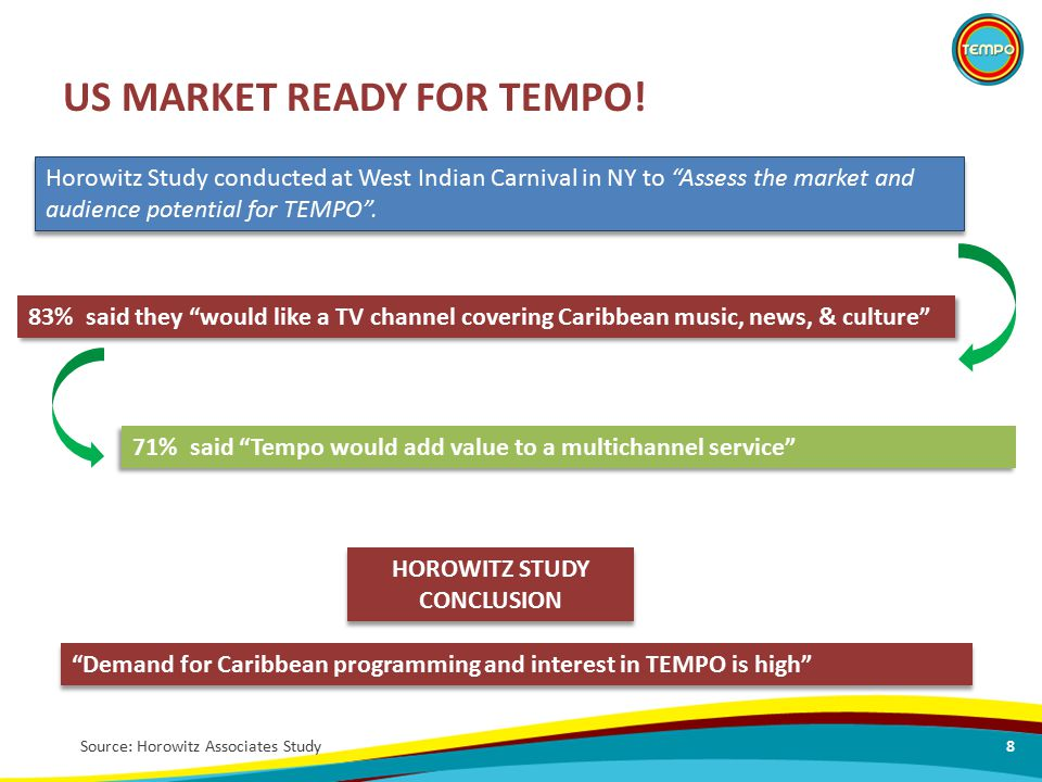 "US MARKET READY FOR TEMPO! Source: Horowitz Associates Study 71% said ""Tempo would add value to a multichannel service"" Horowitz Study conducted at We"