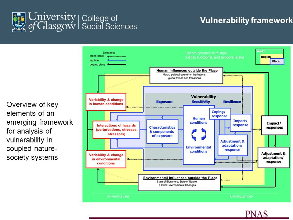 Vulnerability framework Overview of key elements of an emerging framework for analysis of vulnerability in coupled nature- society systems