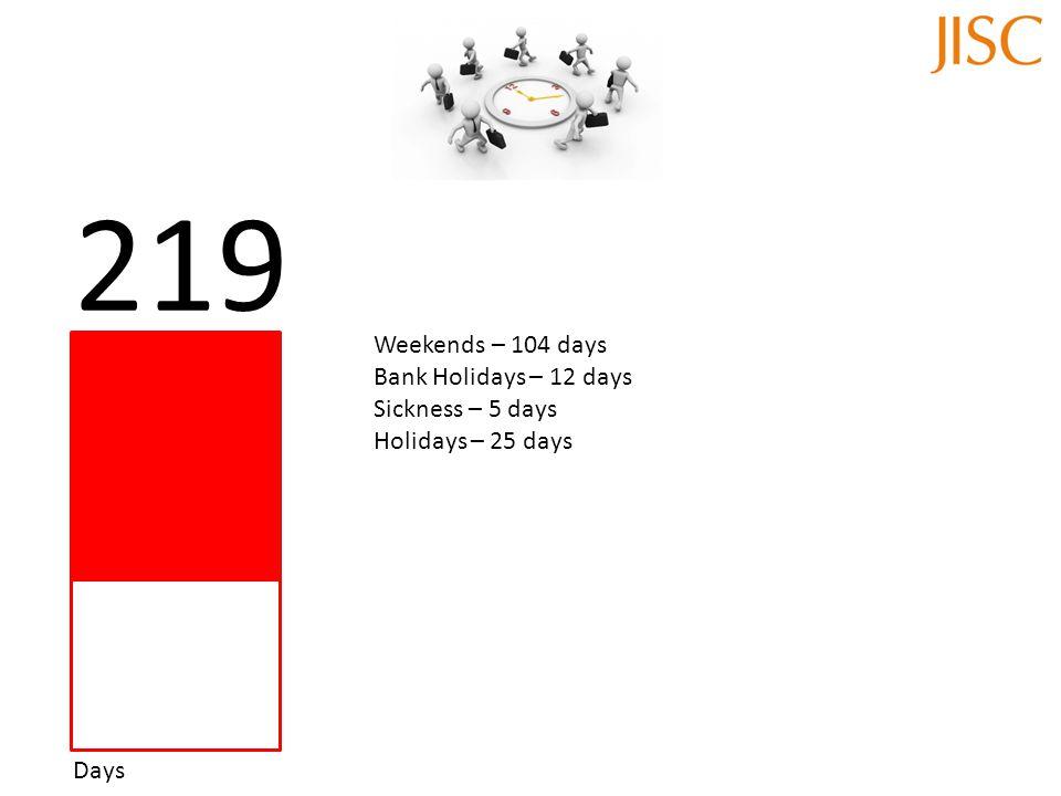 Days 219 Weekends – 104 days Bank Holidays – 12 days Sickness – 5 days Holidays – 25 days
