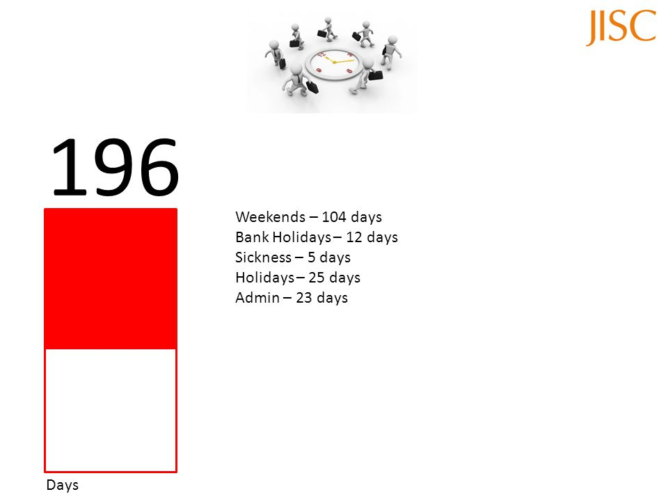 Days 196 Weekends – 104 days Bank Holidays – 12 days Sickness – 5 days Holidays – 25 days Admin – 23 days