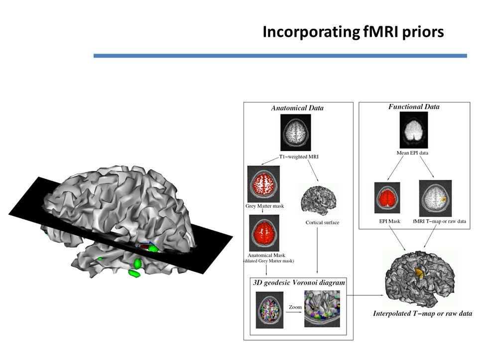 Incorporating fMRI priors