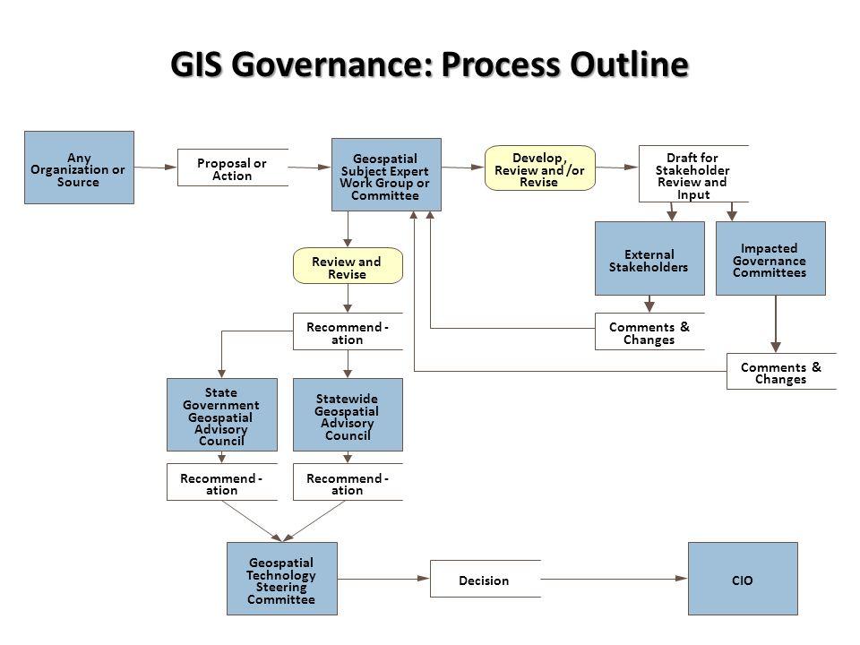 GIS Governance: Process Outline